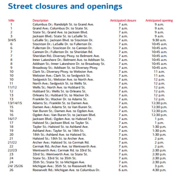 Chicago Marathon Street Closures